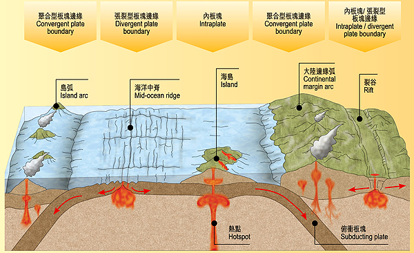 Plate tectonic settings.  sc 1 st  Hong Kong Slope Safety & Plate Tectonics - Formidable Forces - Hong Kong Geology