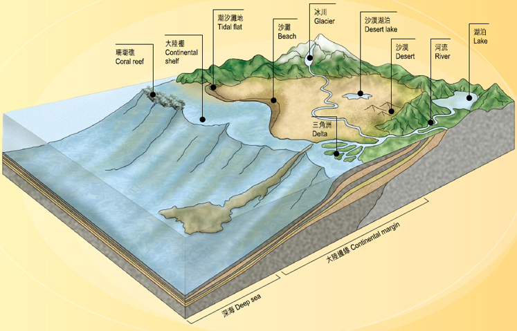 what is the relationship between erosion and weathering for kids