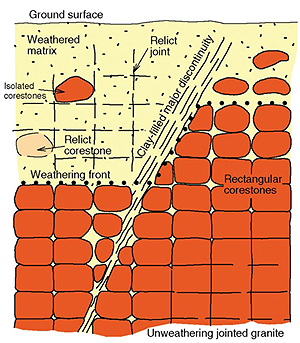 What factors determine the rate of weathering?