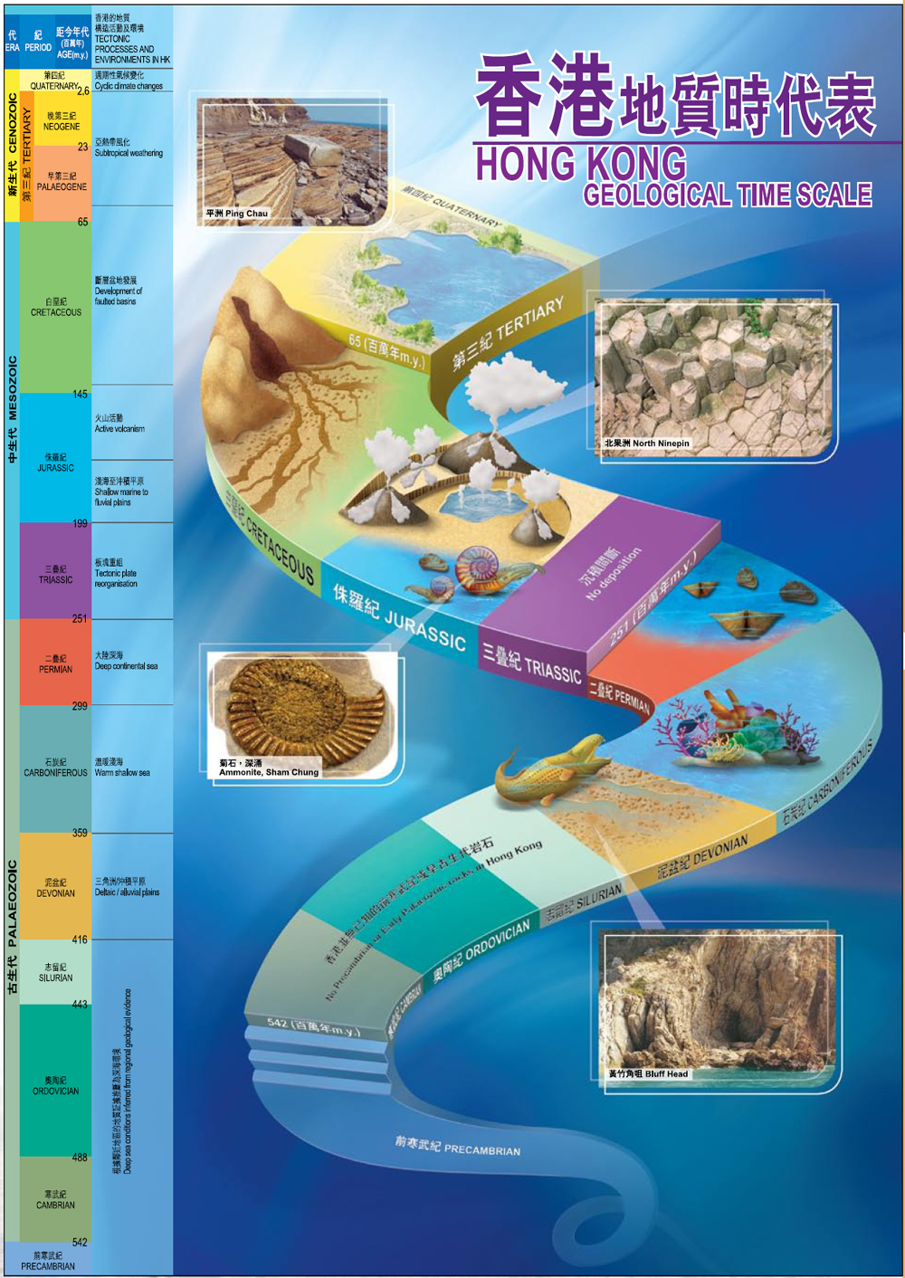 Geological History And Hong Kong Rocks Geology Geologic Block Diagram Youngest To Oldest